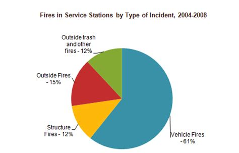 Fire Incident Report Sample - e Sample Letters